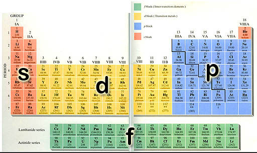 Fundamentals of chemistry the periodic table of elements faq energy sublevels as categorized in the periodic table urtaz Choice Image